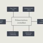 Präsentation erstellen - So gehe ich bei Präsentationen vor
